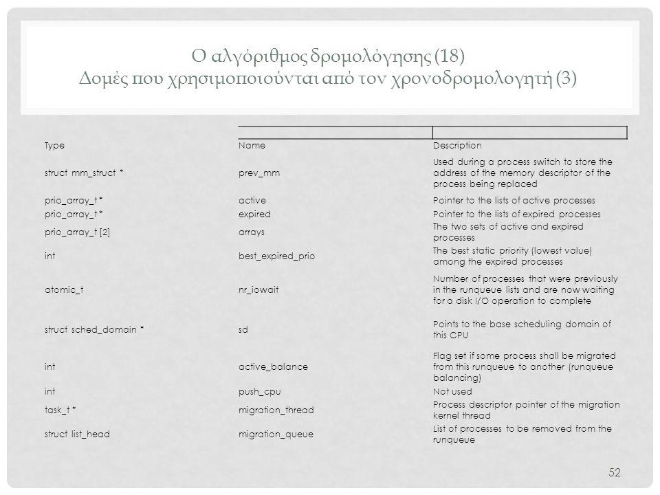 Ο αλγόριθμος δρομολόγησης (18) Δομές που χρησιμοποιούνται από τον χρονοδρομολογητή (3) 52 TypeNameDescription struct mm_struct *prev_mm Used during a