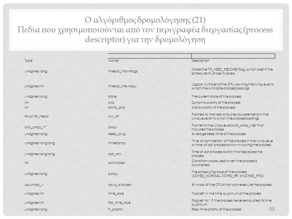 Ο αλγόριθμος δρομολόγησης (21) Πεδία που χρησιμοποιούνται από τον περιγραφέα διεργασίας (process descriptor) για την δρομολόγηση 55 TypeNameDescriptio