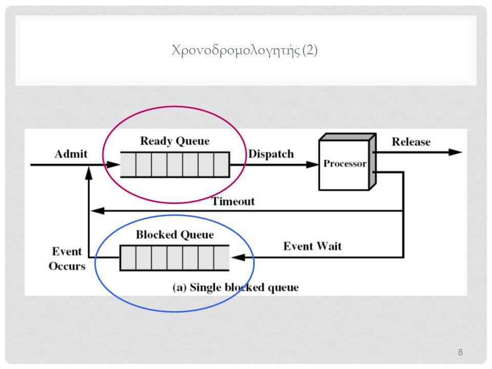 Συναρτήσεις που χρησιμοποιούνται από τον χρονοδρομολογητή (20) schedule( ) (2.6) • Αν δεν υπάρχουν διεργασίες προς εκτέλεση τότε επιλέγονται μερικές από την συνάρτηση idle_balance( ) από κάποιο άλλο runqueue στο τοπικό runqueue.