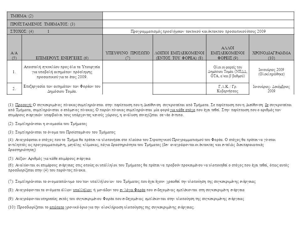 ΤΜΗΜΑ: (2) ΠΡΟΪΣΤΑΜΕΝΟΣ ΤΜΗΜΑΤΟΣ: (3) ΣΤΟΧΟΣ: (4) 1Προγραμματισμός προσλήψεων τακτικού και έκτακτου προσωπικού έτους 2009 A/A (5)ΕΠΙΜΕΡΟΥΣ ΕΝΕΡΓΕΙΕΣ (