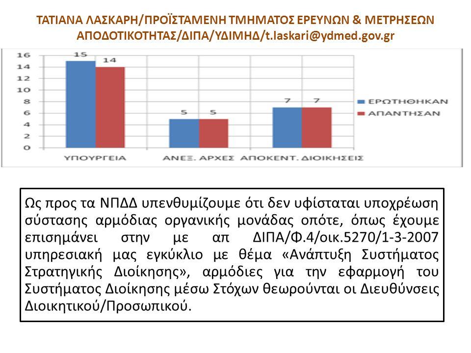 ΤΑΤΙΑΝΑ ΛΑΣΚΑΡΗ/ΠΡΟΪΣΤΑΜΕΝΗ ΤΜΗΜΑΤΟΣ ΕΡΕΥΝΩΝ & ΜΕΤΡΗΣΕΩΝ ΑΠΟΔΟΤΙΚΟΤΗΤΑΣ/ΔΙΠΑ/ΥΔΙΜΗΔ/t.laskari@ydmed.gov.gr Ως προς τα ΝΠΔΔ υπενθυμίζουμε ότι δεν υφίστ