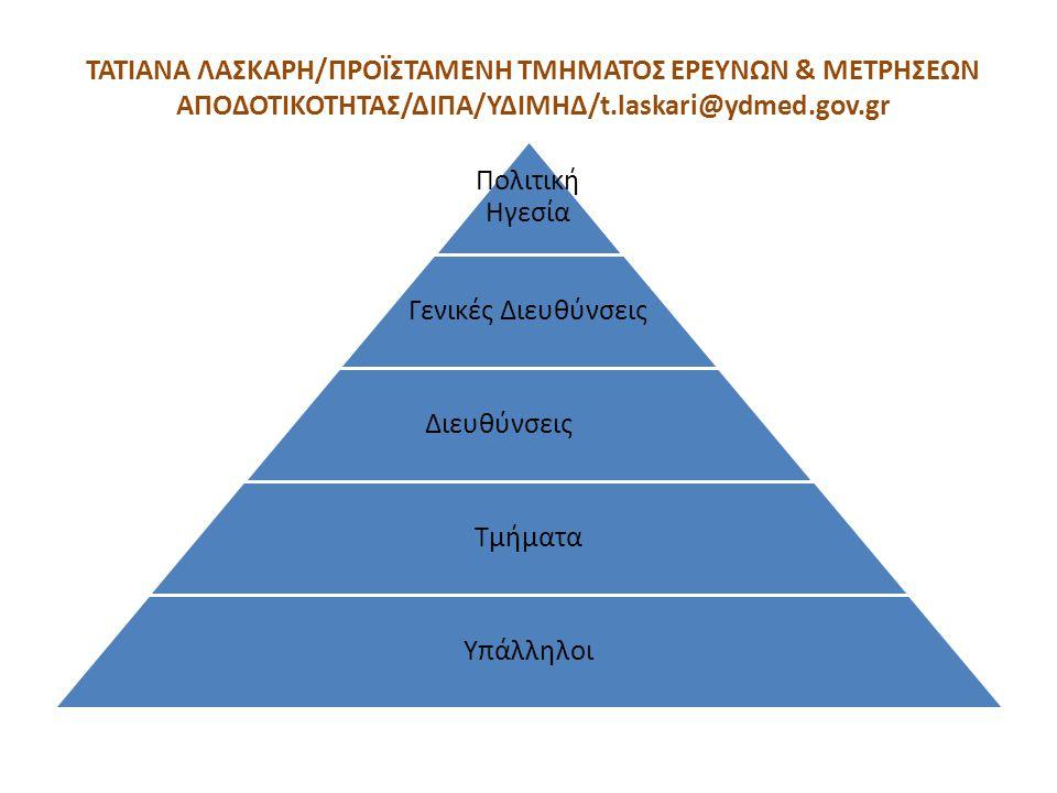 ΤΑΤΙΑΝΑ ΛΑΣΚΑΡΗ/ΠΡΟΪΣΤΑΜΕΝΗ ΤΜΗΜΑΤΟΣ ΕΡΕΥΝΩΝ & ΜΕΤΡΗΣΕΩΝ ΑΠΟΔΟΤΙΚΟΤΗΤΑΣ/ΔΙΠΑ/ΥΔΙΜΗΔ/t.laskari@ydmed.gov.gr ΔΕΙΚΤΕΣ ΜΕΤΡΗΣΗΣ (πιθανοί): ΓΕΝΙΚΟΙ ΔΕΙΚΤΕΣ  Ποσοστό οργανικών μονάδων του ΥΔΙΜΗΔ που επικοινωνούν ηλεκτρονικά α) με πολίτες β) με άλλους Φορείς γ) που κάνουν χρήση υπηρεσιών Ηλεκτρονικής Διακυβέρνησης εντός του Φορέα.