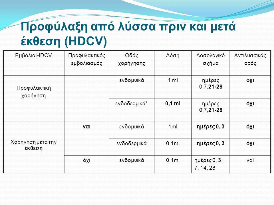 Προφύλαξη από λύσσα πριν και μετά έκθεση (HDCV) Εμβόλιο HDCVΠροφυλακτικός εμβολιασμός Οδός χορήγησης ΔόσηΔοσολογικό σχήμα Αντιλυσσικός ορός Προφυλακτι