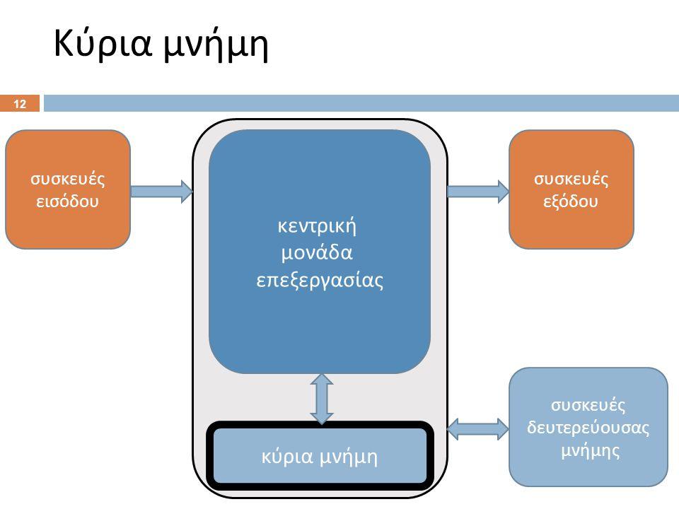 Κύρια μνήμη 12 κύρια μνήμη κεντρική μονάδα ε π εξεργασίας συσκευές εξόδου συσκευές εισόδου συσκευές δευτερεύουσας μνήμης