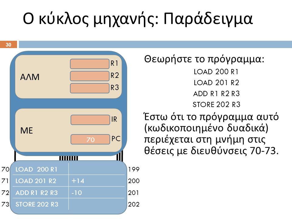 Ο κύκλος μηχανής : Παράδειγμα 30 Θεωρήστε το πρόγραμμα : LOAD 200 R1 LOAD 201 R2 ADD R1 R2 R3 STORE 202 R3 Έστω ότι το πρόγραμμα αυτό ( κωδικοποιημένο δυαδικά ) περιέχεται στη μνήμη στις θέσεις με διευθύνσεις 70-73.