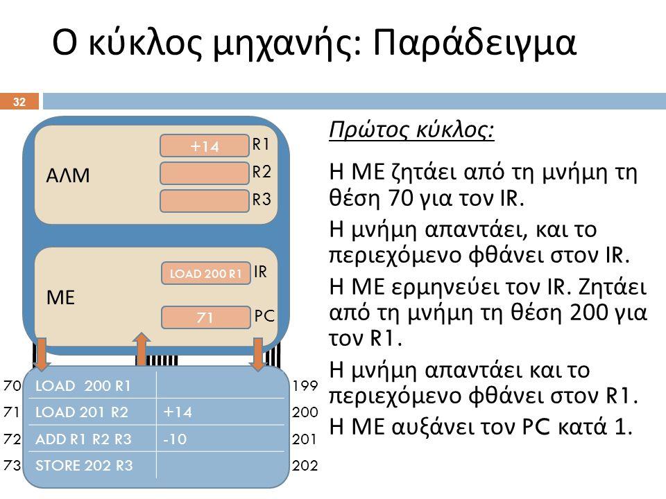 70 71 72 73 199 200 201 202 Ο κύκλος μηχανής : Παράδειγμα 32 ΑΛΜ +14 R1 R2 R3 ΜΕ LOAD 200 R1 70 IR PC Πρώτος κύκλος : Η ΜΕ ζητάει από τη μνήμη τη θέση 70 για τον IR.