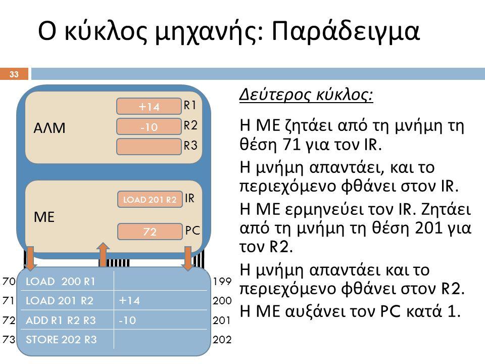 70 71 72 73 199 200 201 202 Ο κύκλος μηχανής : Παράδειγμα 33 ΑΛΜ +14 -10 R1 R2 R3 ΜΕ LOAD 200 R1 71 72 IR PC Δεύτερος κύκλος : Η ΜΕ ζητάει από τη μνήμη τη θέση 71 για τον IR.
