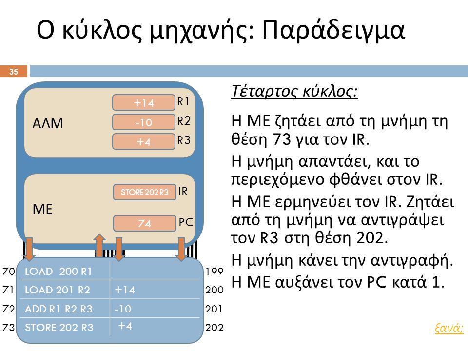 70 71 72 73 199 200 201 202 Ο κύκλος μηχανής : Παράδειγμα 35 ΑΛΜ +14 -10 +4 R1 R2 R3 ΜΕ ADD R1 R2 R3 STORE 202 R3 73 74 IR PC Τέταρτος κύκλος : Η ΜΕ ζητάει από τη μνήμη τη θέση 73 για τον IR.
