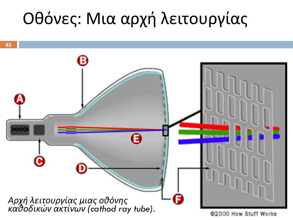 Οθόνες : Μια αρχή λειτουργίας 63 Αρχή λειτουργίας μιας οθόνης καθοδικών ακτίνων (cathod ray tube).