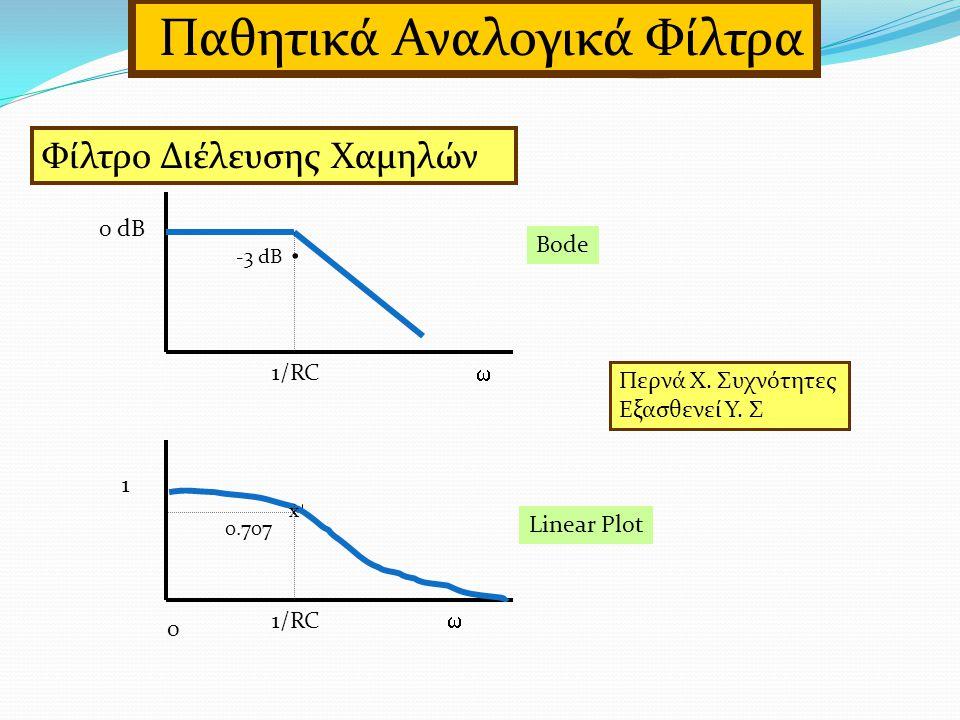 0 dB 1   0 1/RC Bode Linear Plot.-3 dB x 0.707 Περνά Χ.