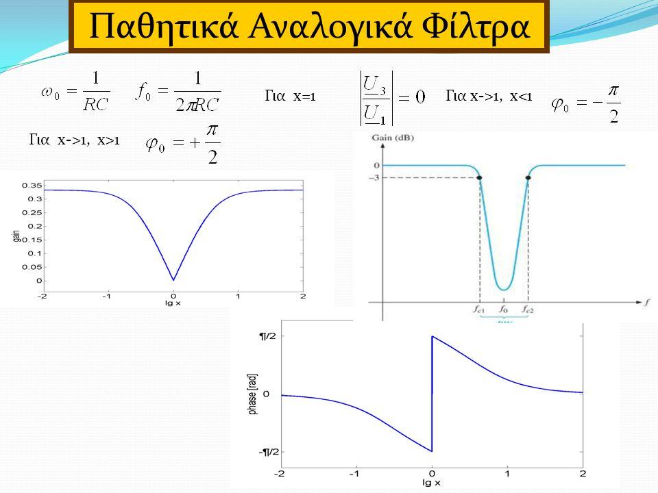 Για x=1Για x->1, x<1 Για x->1, x>1 Παθητικά Αναλογικά Φίλτρα