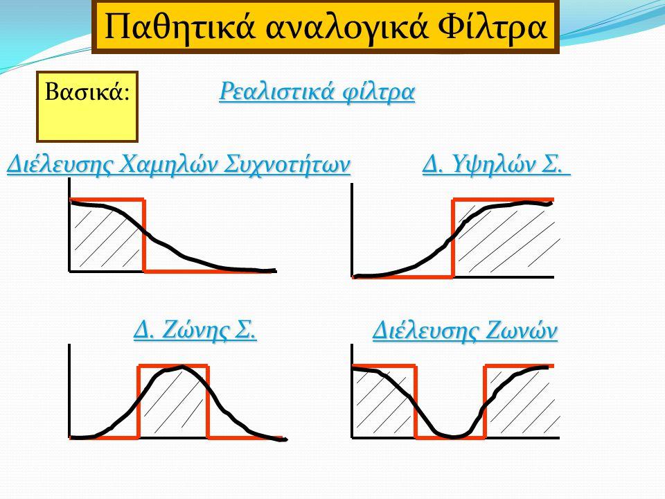 Βασικά: Ρεαλιστικά φίλτρα Παθητικά αναλογικά Φίλτρα Διέλευσης Χαμηλών Συχνοτήτων Δ.
