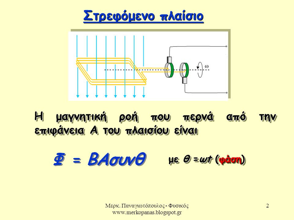 Μερκ. Παναγιωτόπουλος - Φυσικός www.merkopanas.blogspot.gr 2 Στρεφόμενο πλαίσιο Στρεφόμενο πλαίσιο Η μαγνητική ροή που περνά από την επιφάνεια Α του π