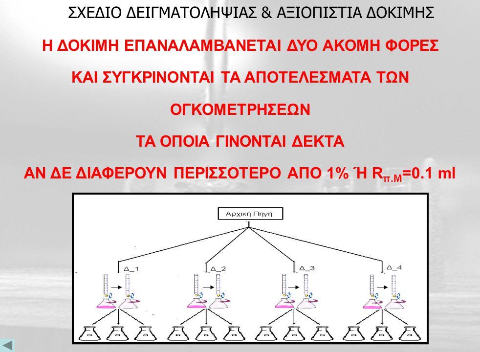 Προσθέτονται 5 σταγόνες διαλύματος δείκτη φαινολοφθαλείνης Μεταφέρουμε το Δ/μα Ανθρακικού Νάτριου στην Κωνική & προσθέτουμε Νερό Γεμίζεται η προχοϊδα
