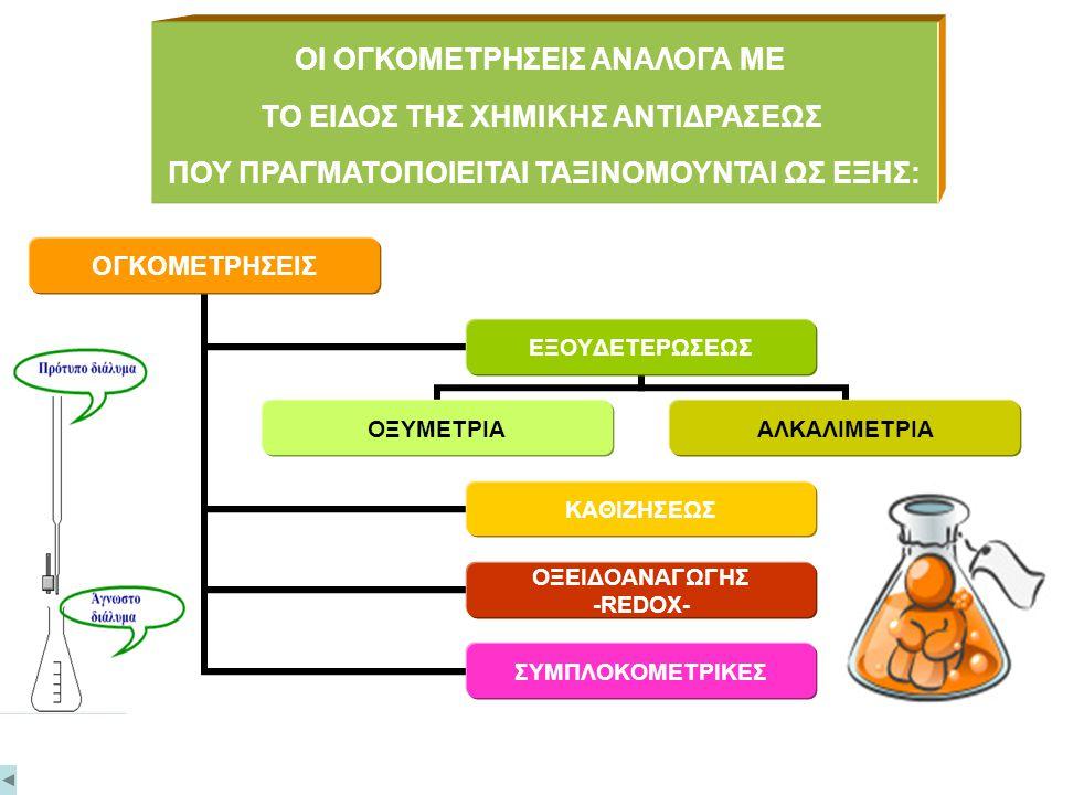 ΒΑΣΙΚΕΣ ΕΝΝΟΙΕΣ ΟΓΚΟΜΕΤΡΙΑ Είναι η διαδικασία ποσοτικού προσδιορισμού μιας ουσίας με μέτρηση του ελάχιστου όγκου διαλύματος γνωστής συγκέντρωσης (πρότ