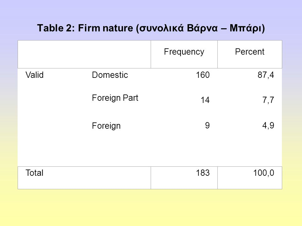 Table 2: Firm nature (συνολικά Βάρνα – Μπάρι) ValidDomestic 16087,4 Foreign Part 147,7 Foreign 94,9 FrequencyPercent Total 183100,0
