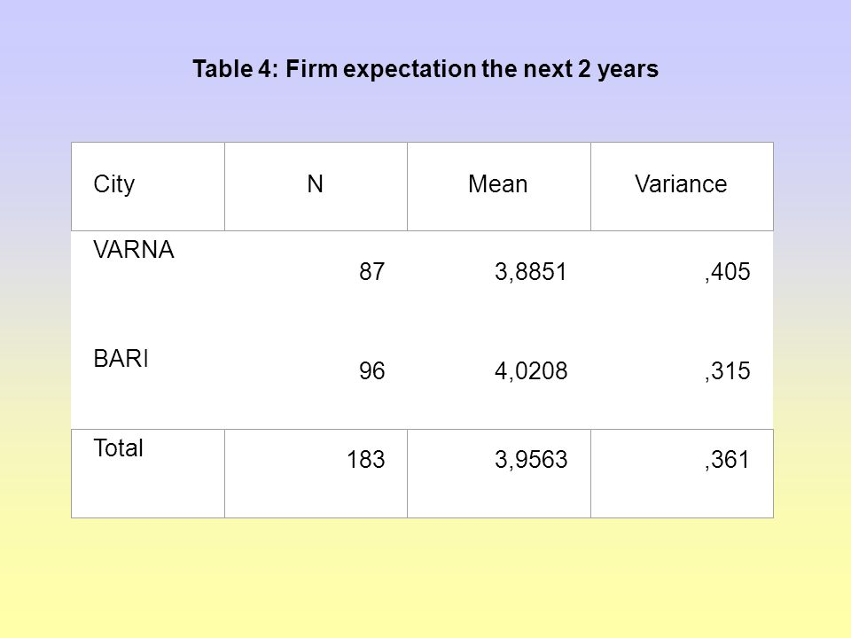 Table 4: Firm expectation the next 2 years VARNA 873,8851,405 BARI 964,0208,315 CityNMeanVariance Total 1833,9563,361