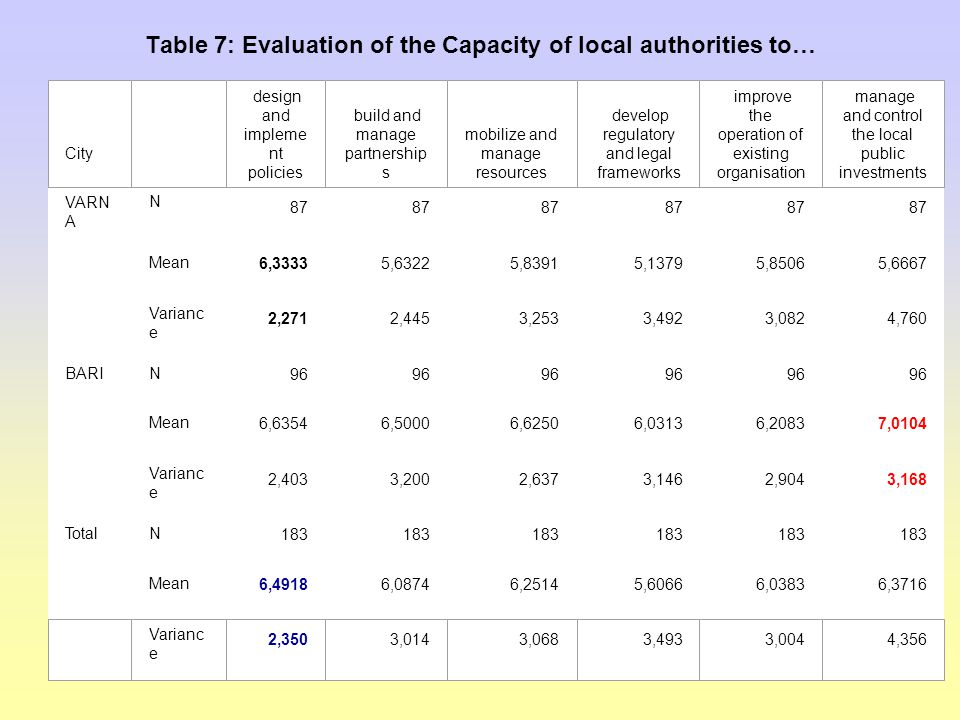 Table 7: Evaluation of the Capacity of local authorities to… VARN A N 87 Mean 6,33335,63225,83915,13795,85065,6667 Varianc e 2,2712,4453,2533,4923,0824,760 BARIN 96 Mean 6,63546,50006,62506,03136,20837,0104 Varianc e 2,4033,2002,6373,1462,9043,168 TotalN 183 Mean 6,49186,08746,25145,60666,03836,3716 City design and impleme nt policies build and manage partnership s mobilize and manage resources develop regulatory and legal frameworks improve the operation of existing organisation manage and control the local public investments Varianc e 2,3503,0143,0683,4933,0044,356
