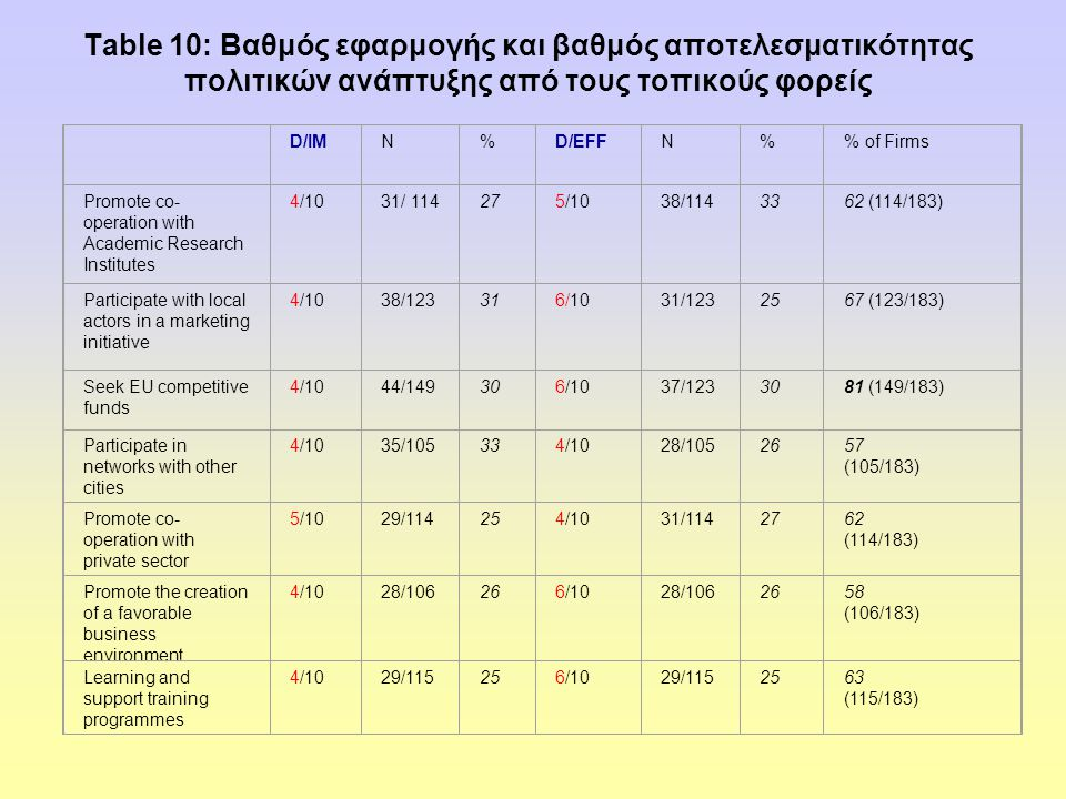 Table 10: Βαθμός εφαρμογής και βαθμός αποτελεσματικότητας πολιτικών ανάπτυξης από τους τοπικούς φορείς D/IMN%D/EFFN% of Firms Promote co- operation with Academic Research Institutes 4/1031/ 114275/1038/1143362 (114/183) Participate with local actors in a marketing initiative 4/1038/123316/1031/1232567 (123/183) Seek EU competitive funds 4/1044/149306/1037/1233081 (149/183) Participate in networks with other cities 4/1035/105334/1028/1052657 (105/183) Promote co- operation with private sector 5/1029/114254/1031/1142762 (114/183) Promote the creation of a favorable business environment 4/1028/106266/1028/1062658 (106/183) Learning and support training programmes 4/1029/115256/1029/1152563 (115/183)