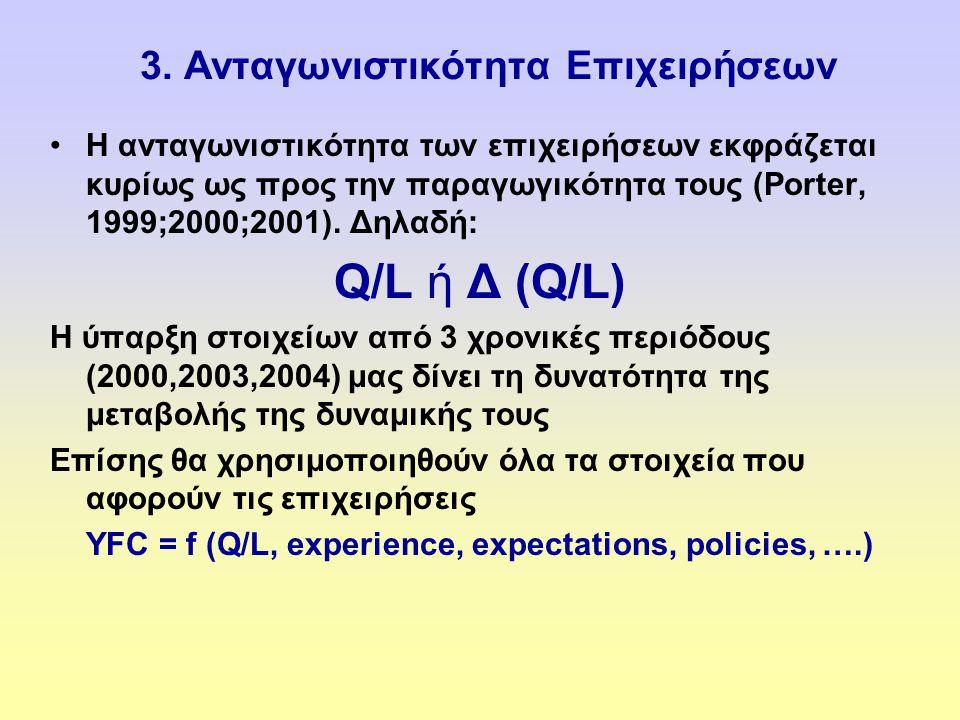 3. Ανταγωνιστικότητα Επιχειρήσεων •Η ανταγωνιστικότητα των επιχειρήσεων εκφράζεται κυρίως ως προς την παραγωγικότητα τους (Porter, 1999;2000;2001). Δη
