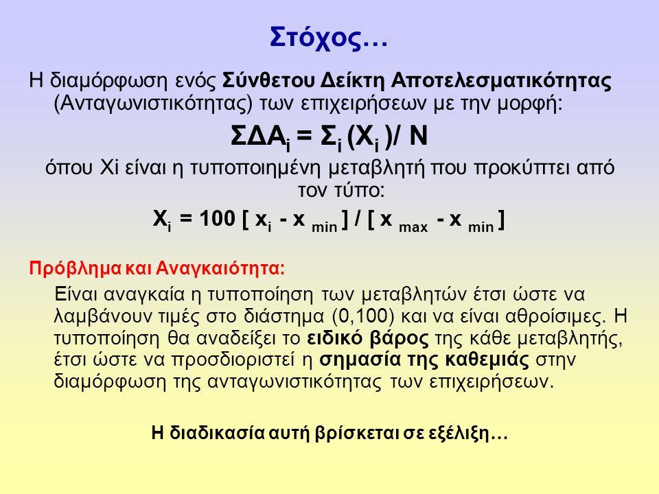 Στόχος… Η διαμόρφωση ενός Σύνθετου Δείκτη Αποτελεσματικότητας (Ανταγωνιστικότητας) των επιχειρήσεων με την μορφή: ΣΔΑ i = Σ i (X i )/ N όπου Xi είναι η τυποποιημένη μεταβλητή που προκύπτει από τον τύπο: X i = 100 [ x i - x min ] / [ x max - x min ] Πρόβλημα και Αναγκαιότητα: Είναι αναγκαία η τυποποίηση των μεταβλητών έτσι ώστε να λαμβάνουν τιμές στο διάστημα (0,100) και να είναι αθροίσιμες.