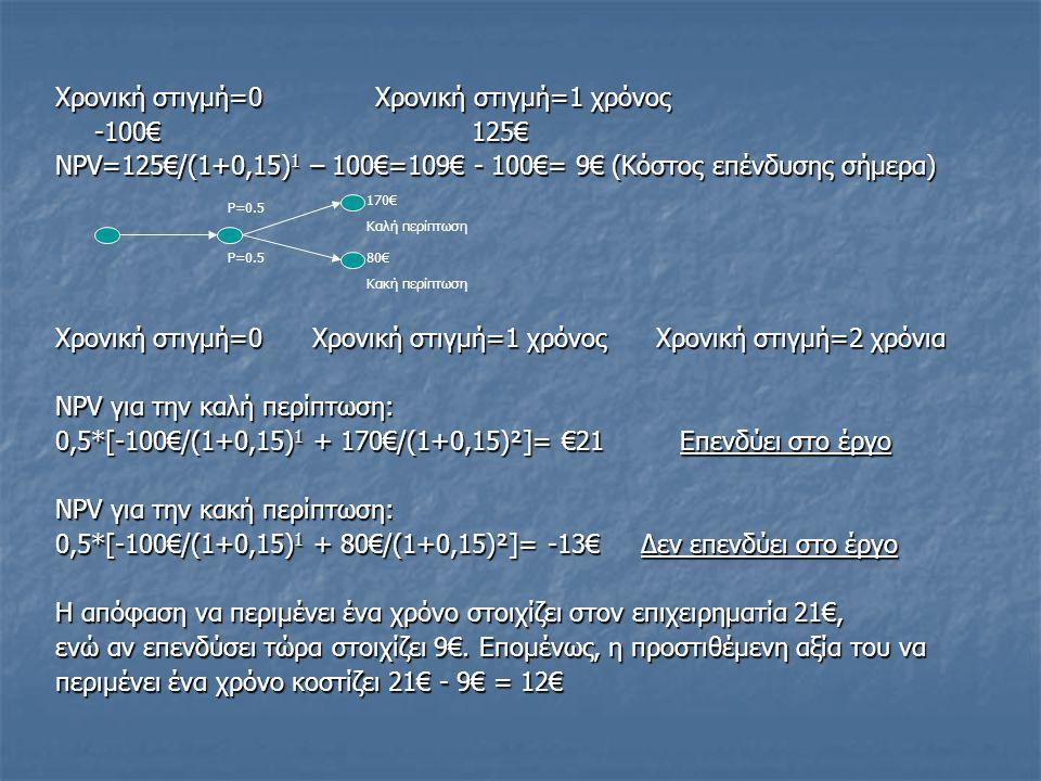 Χρονική στιγμή=0 Χρονική στιγμή=1 χρόνος -100€125€ NPV=125€/(1+0,15) 1 – 100€=109€ - 100€= 9€ (Κόστος επένδυσης σήμερα) Χρονική στιγμή=0 Χρονική στιγμή=1 χρόνος Χρονική στιγμή=2 χρόνια NPV για την καλή περίπτωση: 0,5*[-100€/(1+0,15) 1 + 170€/(1+0,15)²]= €21Επενδύει στο έργο NPV για την κακή περίπτωση: 0,5*[-100€/(1+0,15) 1 + 80€/(1+0,15)²]= -13€ Δεν επενδύει στο έργο Η απόφαση να περιμένει ένα χρόνο στοιχίζει στον επιχειρηματία 21€, ενώ αν επενδύσει τώρα στοιχίζει 9€.