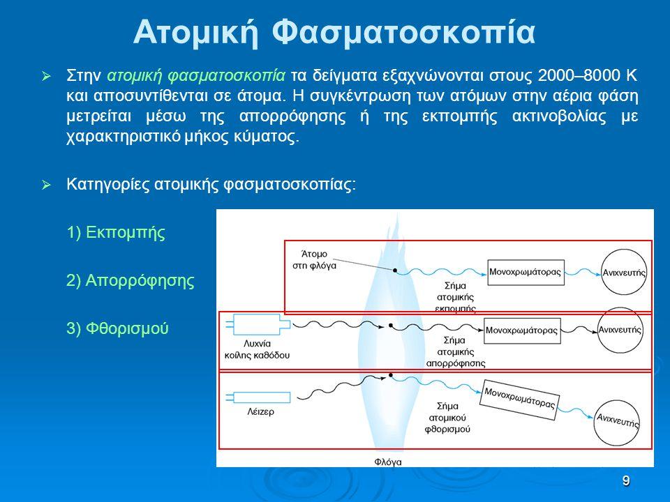 10 Φασματοσκοπία Ατομικής Απορρόφησης   Στη φασματοσκοπία ατομικής απορρόφησης (atomic absorption spectrometry, AAS) τα δείγματα ατομοποιούνται με τη βοήθεια φλόγας ή φούρνου γραφίτη και η συγκέντρωση των ατόμων στην αέρια φάση μετρείται μέσω της απορρόφησης της ακτινοβολίας που στέλνει μία λυχνία κοίλης καθόδου.