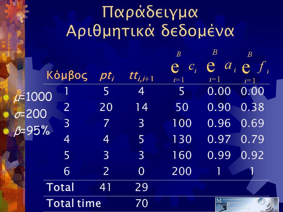 Παράδειγμα Αριθμητικά δεδομένα Κόμβοςpt i tt i,i+1 15450.00 22014500.900.38 3731000.960.69 4451300.970.79 5331600.990.92 62020011 Total4129 Total time