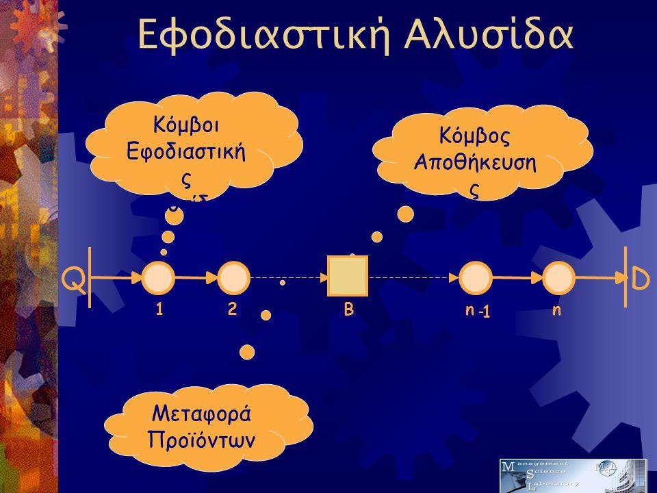 Εφοδιαστική Αλυσίδα Q 12 D n - 1 n Κόμβοι Εφοδιαστική ς Αλυσίδας Κόμβος Αποθήκευση ς Μεταφορά Προϊόντων B