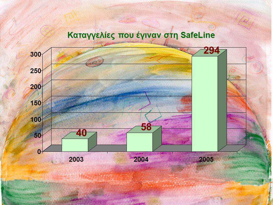 40 58 294 0 50 100 150 200 250 300 200320042005 Καταγγελίες που έγιναν στη SafeLine
