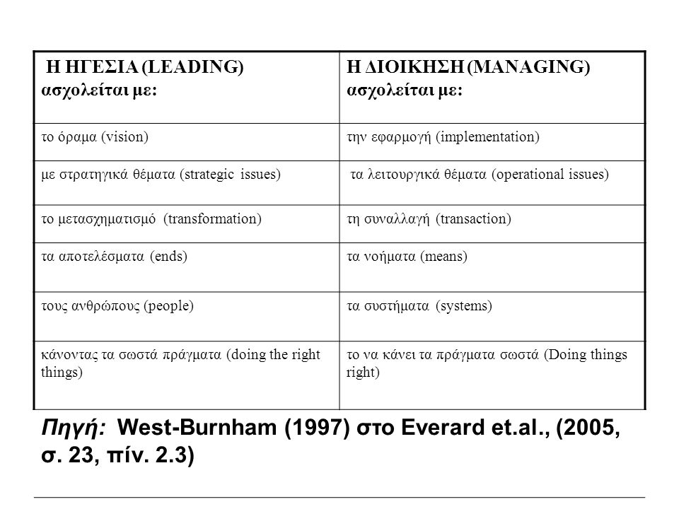 Η ΗΓΕΣΙΑ (LEADING) ασχολείται με: Η ΔΙΟΙΚΗΣΗ (MANAGING) ασχολείται με: το όραμα (vision)την εφαρμογή (implementation) με στρατηγικά θέματα (strategic