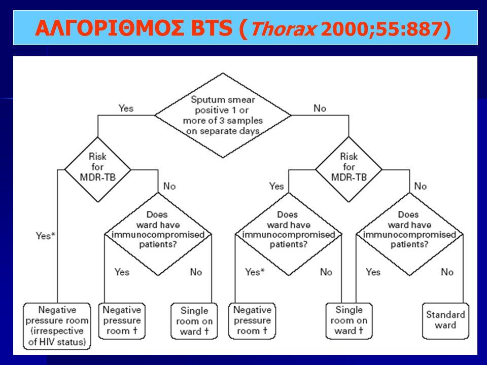 ΑΛΓΟΡΙΘΜΟΣ BTS ( Thorax 2000;55:887)