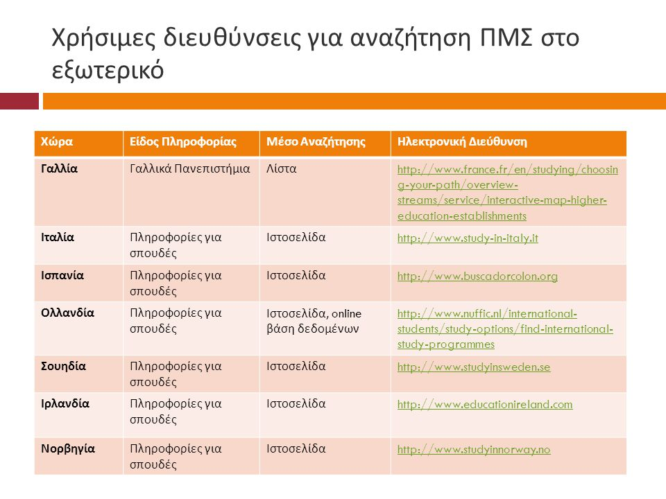 Χρήσιμες διευθύνσεις για αναζήτηση ΠΜΣ στο εξωτερικό ΧώραΕίδος ΠληροφορίαςΜέσο ΑναζήτησηςΗλεκτρονική Διεύθυνση ΓαλλίαΓαλλικά ΠανεπιστήμιαΛίστα http://www.france.fr/en/studying/choosin g-your-path/overview- streams/service/interactive-map-higher- education-establishments ΙταλίαΠληροφορίες για σπουδές Ιστοσελίδα http://www.study-in-italy.it ΙσπανίαΠληροφορίες για σπουδές Ιστοσελίδα http://www.buscadorcolon.org ΟλλανδίαΠληροφορίες για σπουδές Ιστοσελίδα, online βάση δεδομένων http://www.nuffic.nl/international- students/study-options/find-international- study-programmes ΣουηδίαΠληροφορίες για σπουδές Ιστοσελίδα http://www.studyinsweden.se ΙρλανδίαΠληροφορίες για σπουδές Ιστοσελίδα http://www.educationireland.com ΝορβηγίαΠληροφορίες για σπουδές Ιστοσελίδα http://www.studyinnorway.no