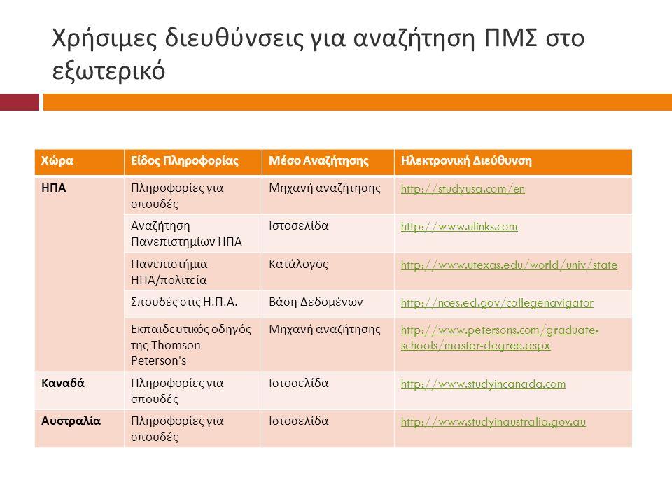 Χρήσιμες διευθύνσεις για αναζήτηση ΠΜΣ στο εξωτερικό ΧώραΕίδος ΠληροφορίαςΜέσο ΑναζήτησηςΗλεκτρονική Διεύθυνση ΗΠΑΠληροφορίες για σπουδές Μηχανή αναζήτησης http://studyusa.com/en Αναζήτηση Πανεπιστημίων ΗΠΑ Ιστοσελίδα http://www.ulinks.com Πανεπιστήμια ΗΠΑ / πολιτεία Κατάλογος http://www.utexas.edu/world/univ/state Σπουδές στις Η.