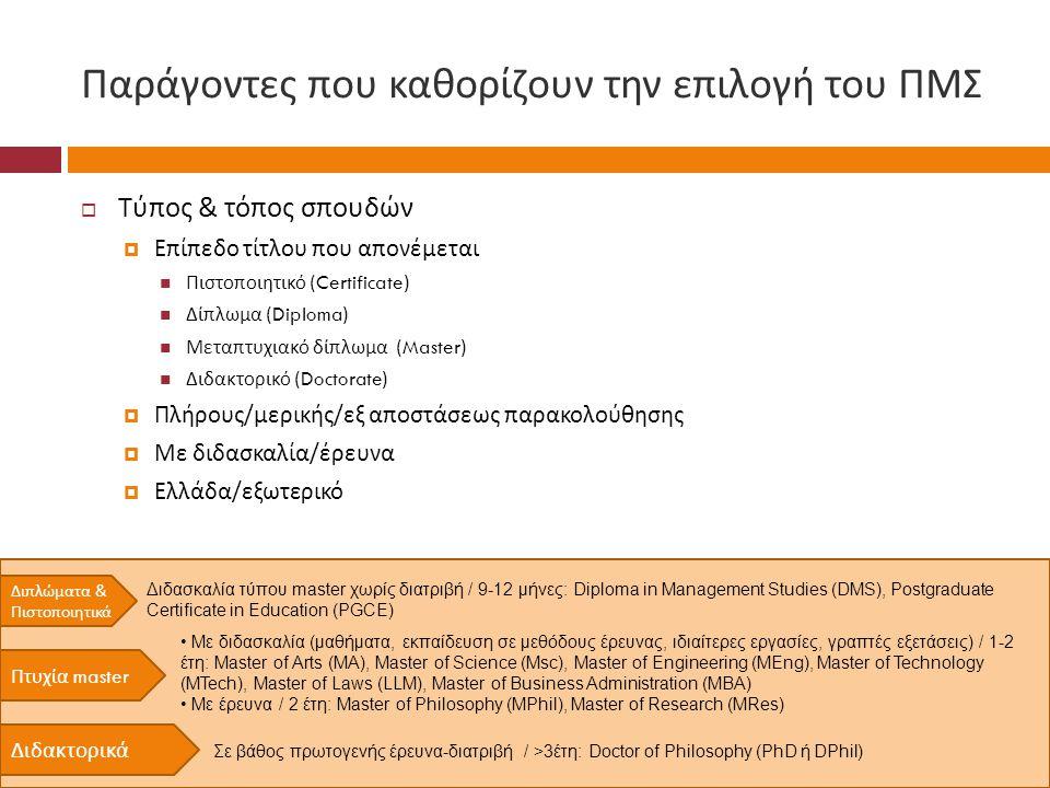 Παράγοντες που καθορίζουν την επιλογή του ΠΜΣ  Τύπος & τόπος σπουδών  Επίπεδο τίτλου που απονέμεται  Πιστοποιητικό (Certificate)  Δίπλωμα (Diploma)  Μεταπτυχιακό δίπλωμα (Master)  Διδακτορικό (Doctorate)  Πλήρους / μερικής / εξ αποστάσεως παρακολούθησης  Με διδασκαλία / έρευνα  Ελλάδα / εξωτερικό Δι π λώματα & Πιστο π οιητικά Πτυχία master Διδακτορικά Διδασκαλία τύπου master χωρίς διατριβή / 9-12 μήνες: Diploma in Management Studies (DMS), Postgraduate Certificate in Education (PGCE) • Mε διδασκαλία (μαθήματα, εκπαίδευση σε μεθόδους έρευνας, ιδιαίτερες εργασίες, γραπτές εξετάσεις) / 1-2 έτη: Master of Arts (MA), Master of Science (Msc), Master of Engineering (MEng), Master of Technology (MTech), Master of Laws (LLM), Master of Business Administration (MBA) • Με έρευνα / 2 έτη: Master of Philosophy (MPhil), Master of Research (MRes) Σε βάθος πρωτογενής έρευνα-διατριβή / >3έτη: Doctor of Philosophy (PhD ή DPhil)