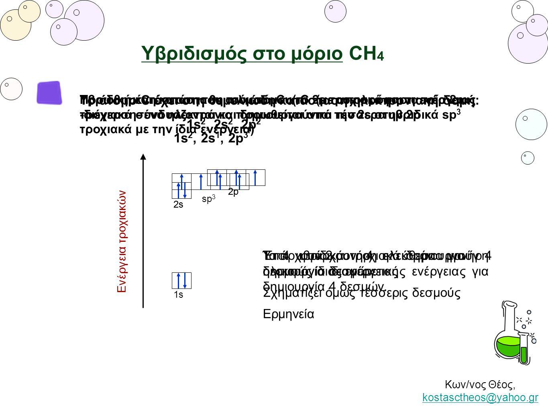 Κων/νος Θέος, kostasctheos@yahoo.gr kostasctheos@yahoo.gr Υβριδισμός στο μόριο CH 4 1s 2s 2p Ενέργεια τροχιακών Υπάρχουν 2 μονήρη ηλεκτρόνια για δημιο