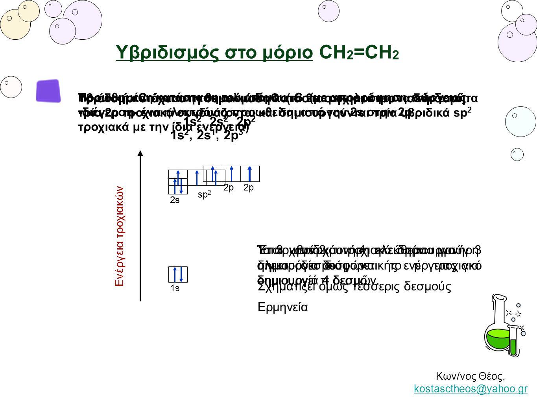 Κων/νος Θέος, kostasctheos@yahoo.gr kostasctheos@yahoo.gr Υβριδισμός στο μόριο CΗ 2 =CH 2 1s 2s 2p Ενέργεια τροχιακών Υπάρχουν 2 μονήρη ηλεκτρόνια για