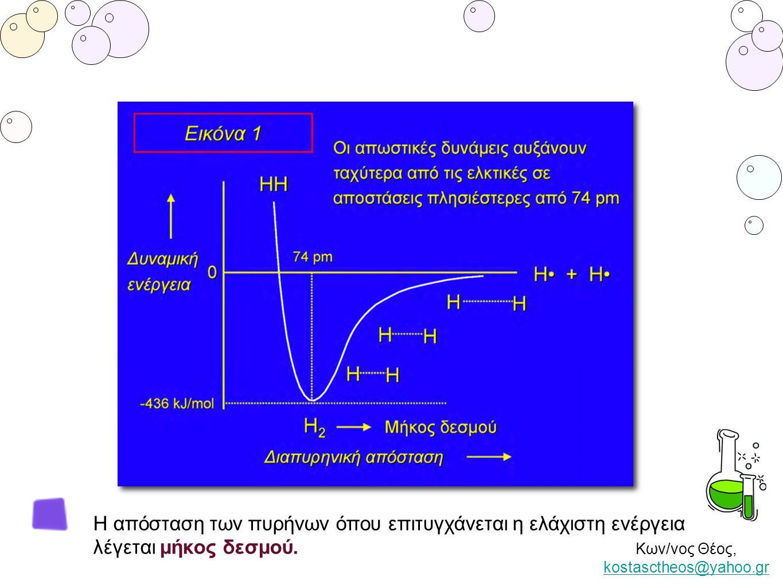 Κων/νος Θέος, kostasctheos@yahoo.gr kostasctheos@yahoo.gr Η απόσταση των πυρήνων όπου επιτυγχάνεται η ελάχιστη ενέργεια λέγεται μήκος δεσμού.