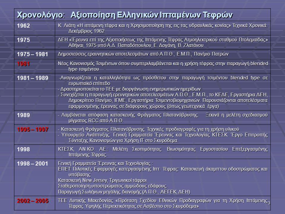 3 Χρονολόγιο: Αξιοποίηση Ελληνικών Ιπταμένων Τεφρών 1962 Κ. Λιάτη «Η ιπτάμενη τέφρα και η Χρησιμοποίηση της εις τας υδραυλικάς κονίας» Τεχνικά Χρονικά