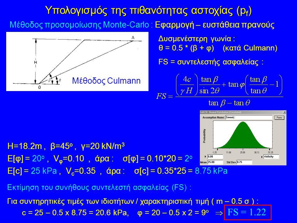 Μέθοδος προσομοίωσης Monte-Carlo : Εφαρμογή – ευστάθεια πρανούς Δυσμενέστερη γωνία : θ = 0.5 * (β + φ) (κατά Culmann) Η=18.2m, β=45 ο, γ=20 kN/m 3 E[φ