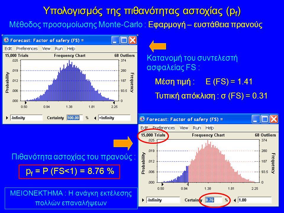 Μέθοδος προσομοίωσης Monte-Carlo : Εφαρμογή – ευστάθεια πρανούς Κατανομή του συντελεστή ασφαλείας FS : Μέση τιμή : E (FS) = 1.41 Τυπική απόκλιση : σ (