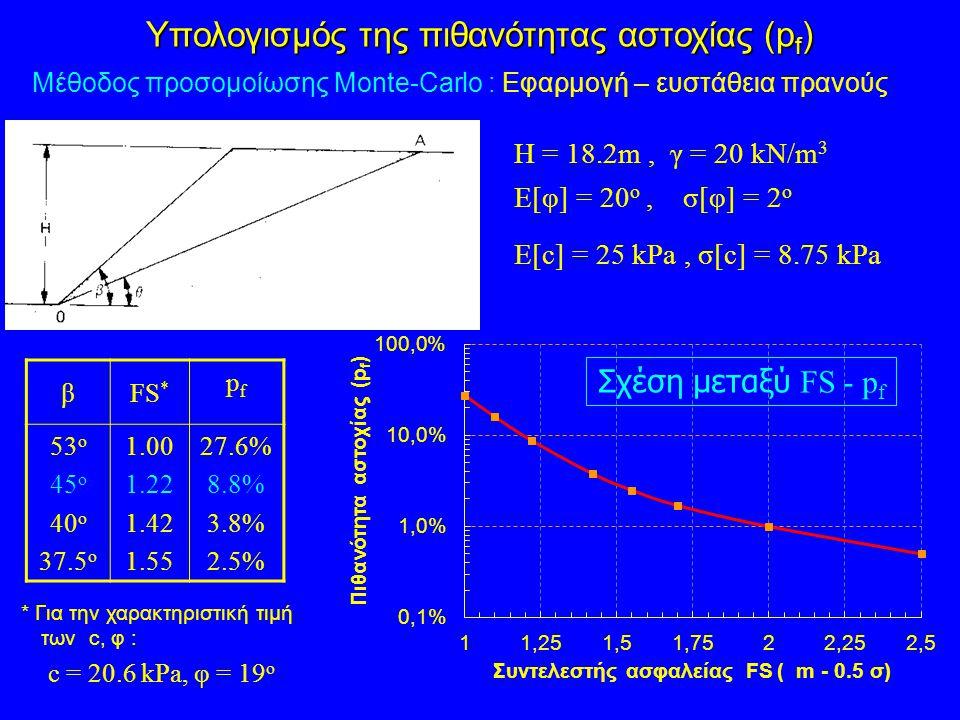Η = 18.2m, γ = 20 kN/m 3 E[φ] = 20 ο, σ[φ] = 2 ο E[c] = 25 kPa, σ[c] = 8.75 kPa βFS * pfpf 53 o 45 o 40 o 37.5 o 1.00 1.22 1.42 1.55 27.6% 8.8% 3.8% 2