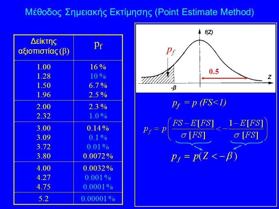 p f = p (FS<1) 0.5 Δείκτης αξιοπιστίας (β) pfpf 1.00 1.28 1.50 1.96 16 % 10 % 6.7 % 2.5 % 2.00 2.32 2.3 % 1.0 % 3.00 3.09 3.72 3.80 0.14 % 0.1 % 0.01