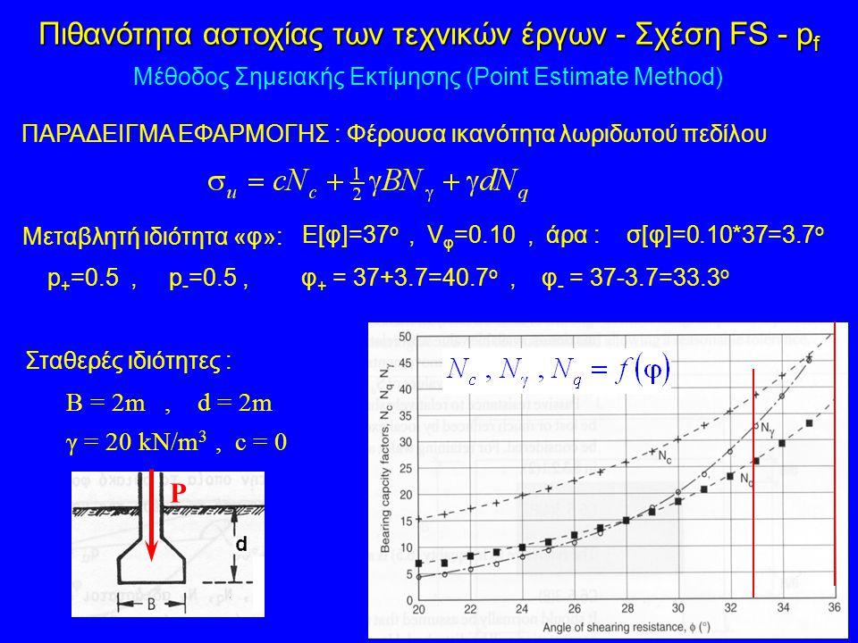 ΠΑΡΑΔΕΙΓΜΑ ΕΦΑΡΜΟΓΗΣ : Φέρουσα ικανότητα λωριδωτού πεδίλου B = 2m, d = 2m γ = 20 kN/m 3, c = 0 P Ε[φ]=37 ο, V φ =0.10, άρα : σ[φ]=0.10*37=3.7 ο p + =0
