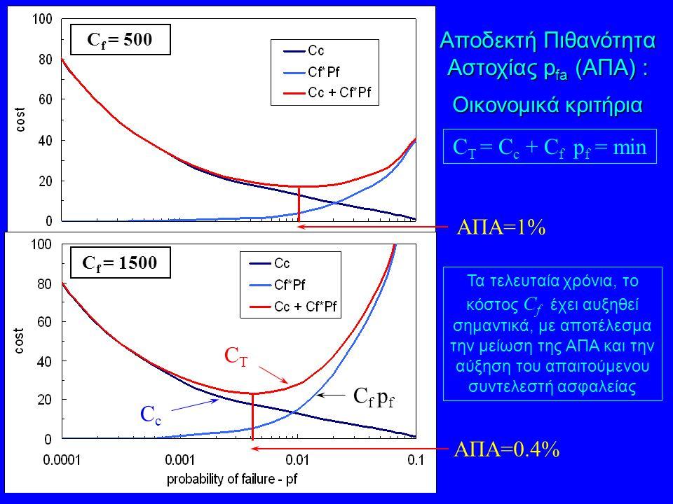 Αποδεκτή Πιθανότητα Αστοχίας p fa (ΑΠΑ) : Οικονομικά κριτήρια C T = C c + C f p f = min ΑΠΑ=1% ΑΠΑ=0.4% C f = 500 C f = 1500 CcCc CTCT C f p f Τα τελε