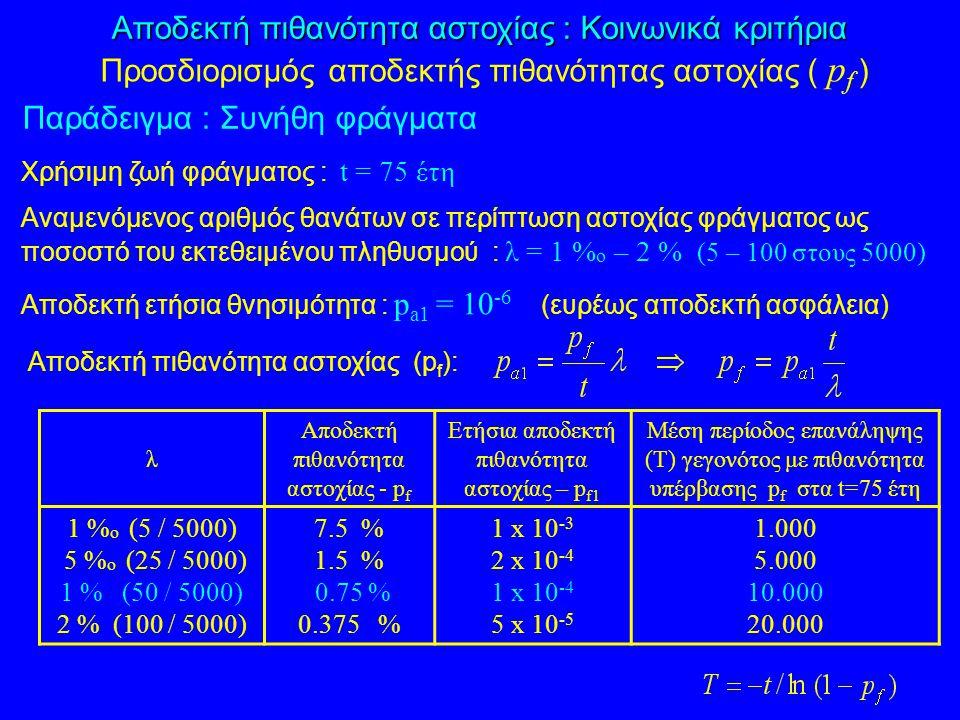 Χρήσιμη ζωή φράγματος : t = 75 έτη Αναμενόμενος αριθμός θανάτων σε περίπτωση αστοχίας φράγματος ως ποσοστό του εκτεθειμένου πληθυσμού : λ = 1 % ο – 2