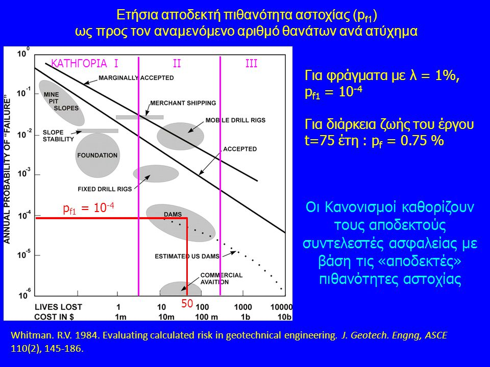 Whitman. R.V. 1984. Evaluating calculated risk in geotechnical engineering. J. Geotech. Engng, ASCE 110(2), 145-186. Ετήσια αποδεκτή πιθανότητα αστοχί
