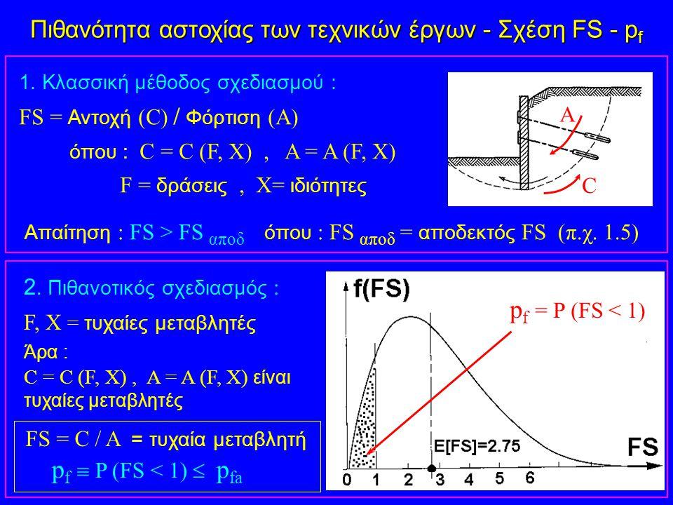 Πιθανότητα αστοχίας των τεχνικών έργων - Σχέση FS - p f 1. Κλασσική μέθοδος σχεδιασμού : FS = Αντοχή (C) / Φόρτιση (A) όπου : C = C (F, X), A = A (F,