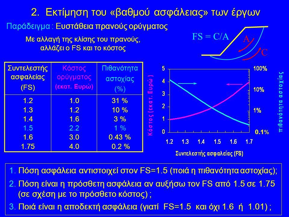 1. Πόση ασφάλεια αντιστοιχεί στον FS=1.5 (ποιά η πιθανότητα αστοχίας); 2. Πόση είναι η πρόσθετη ασφάλεια αν αυξήσω τον FS από 1.5 σε 1.75 (σε σχέση με