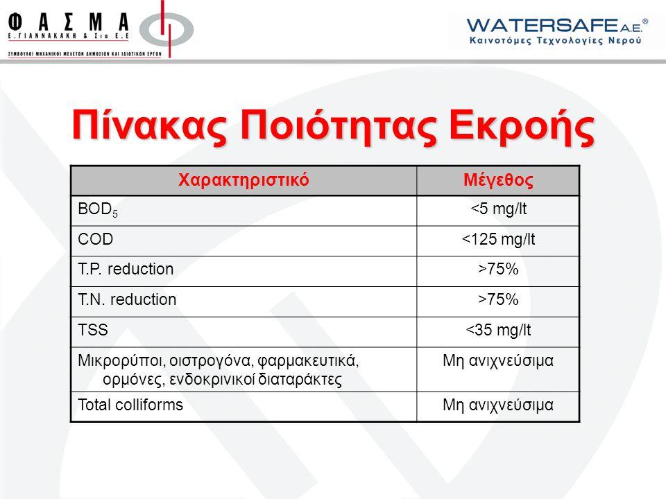 Πίνακας Ποιότητας Εκροής ΧαρακτηριστικόΜέγεθος BOD 5 <5 mg/lt COD<125 mg/lt T.P. reduction>75% T.N. reduction>75% TSS<35 mg/lt Μικρορύποι, οιστρογόνα,